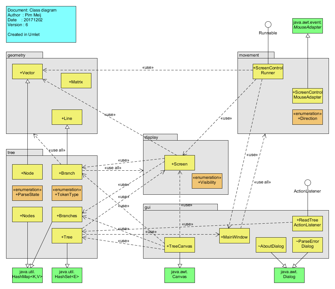 The Tree Project class diagram